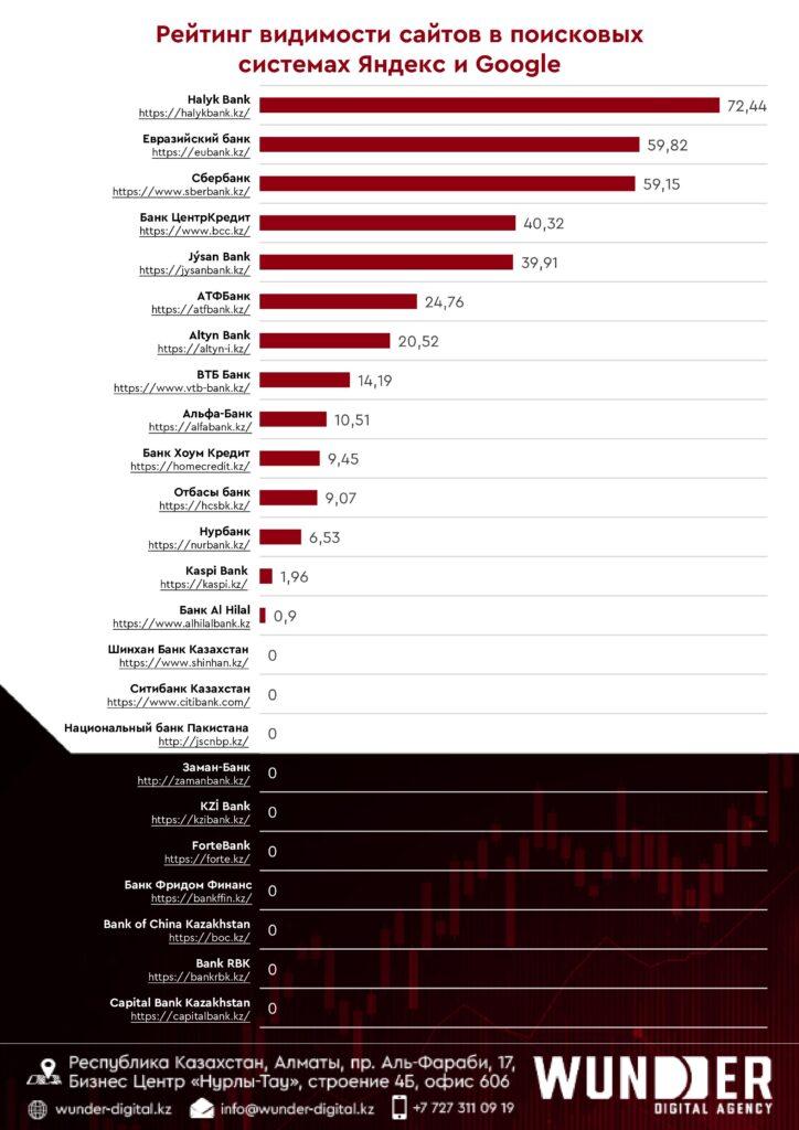 Рейтинг банков КЗ